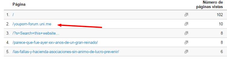 Visión general Google Analytics